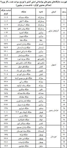 آخرین مصوبات هیأت دولت - دهه اول آبان 97