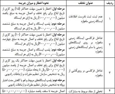 آخرین مصوبات هیئت دولت – دهه سوم آذر ۹۷