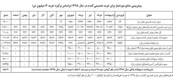 آخرین مصوبات هیئت دولت – دهه اول خرداد 98