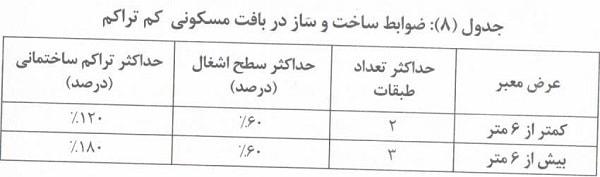آخرین مصوبات شوراها - دهه سوم مرداد 98
