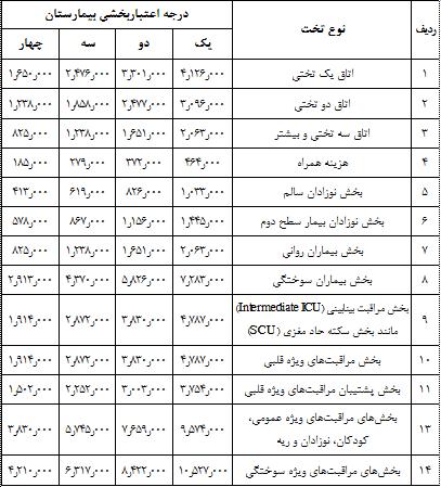 مصوبات هیئت دولت دهه دوم اردیبهشت 99