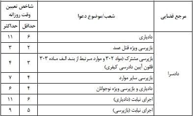 سایر مصوبات دهه سوم خرداد 99