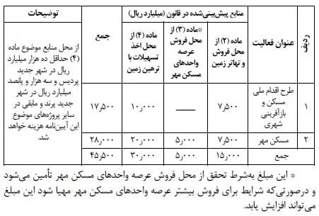 مصوبات هیئت دولت دهه سوم خرداد 99