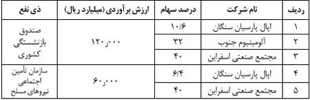 مصوبات هیئت دولت دهه اول مهر 99