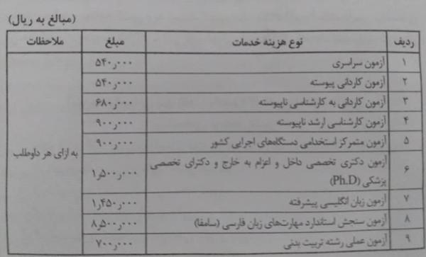 مصوبات هیئت دولت دهه اول آذر 99