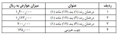 مصوبات هیئت دولت دهه سوم بهمن 99