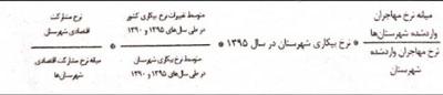 مصوبات هیئت دولت دهه سوم اردیبهشت 1400 - 04